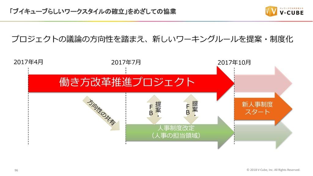 プロジェクトの議論の⽅向性を踏まえ、新しいワーキングルールを提案・制度化 ⼈事制度改定 (⼈事...