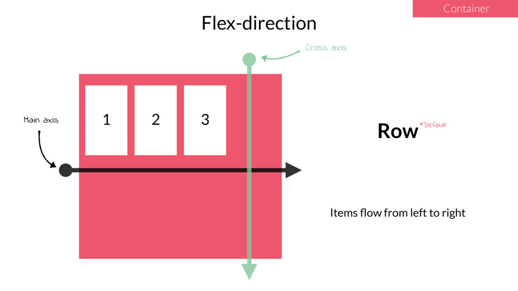 Flex-direction 1 2 3 Row Items flow from left to...