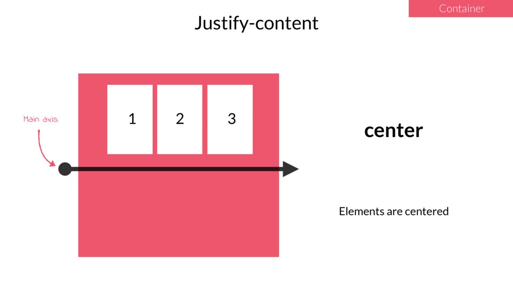 1 2 3 Justify-content Container center Elements...