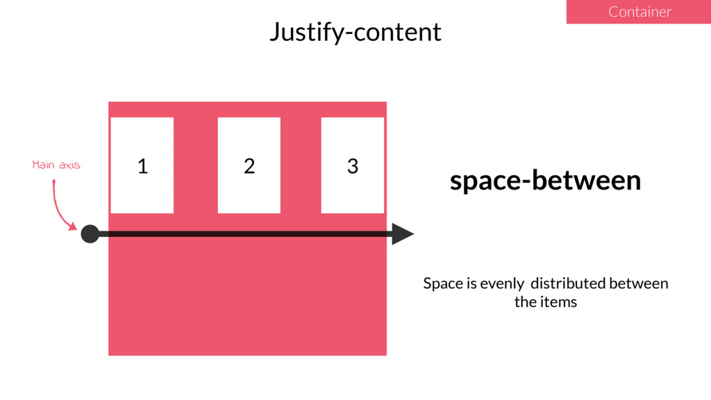 1 2 3 Justify-content Container space-between S...