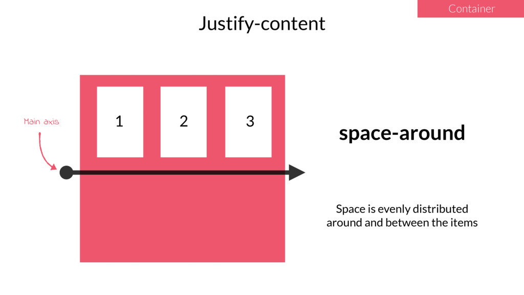 1 2 3 Justify-content Container space-around Sp...