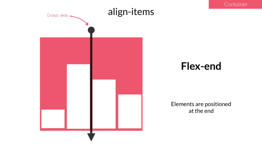 4 align-items Container Flex-end Elements are p...