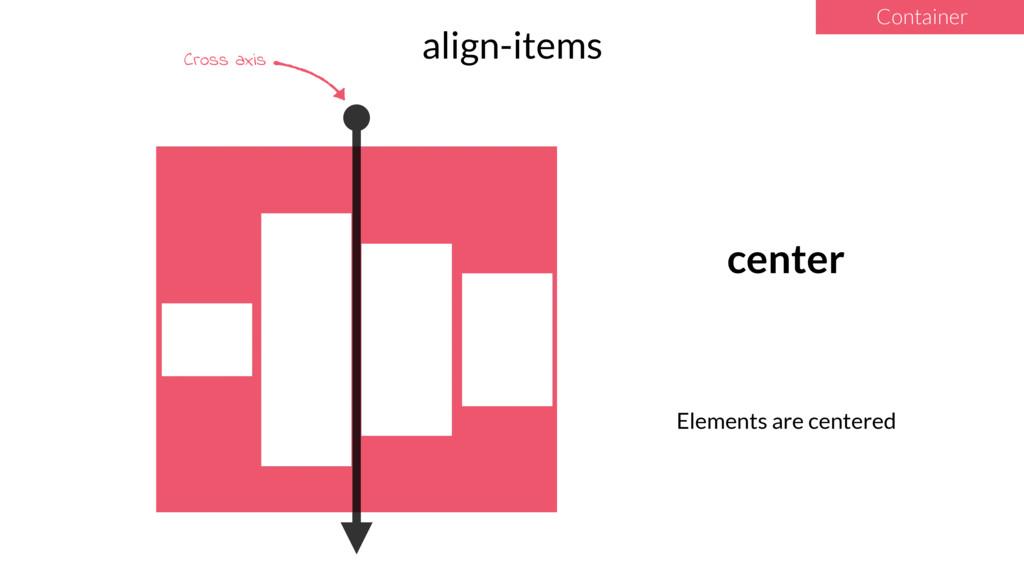 align-items Container center Elements are cente...