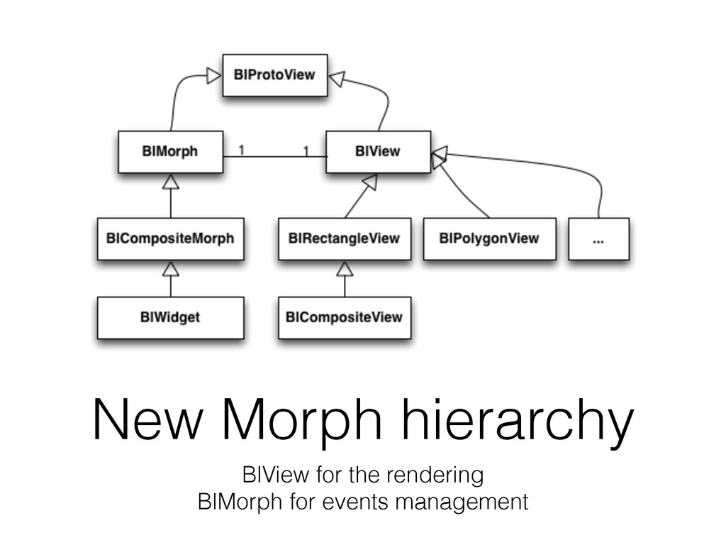New Morph hierarchy BlView for the rendering Bl...