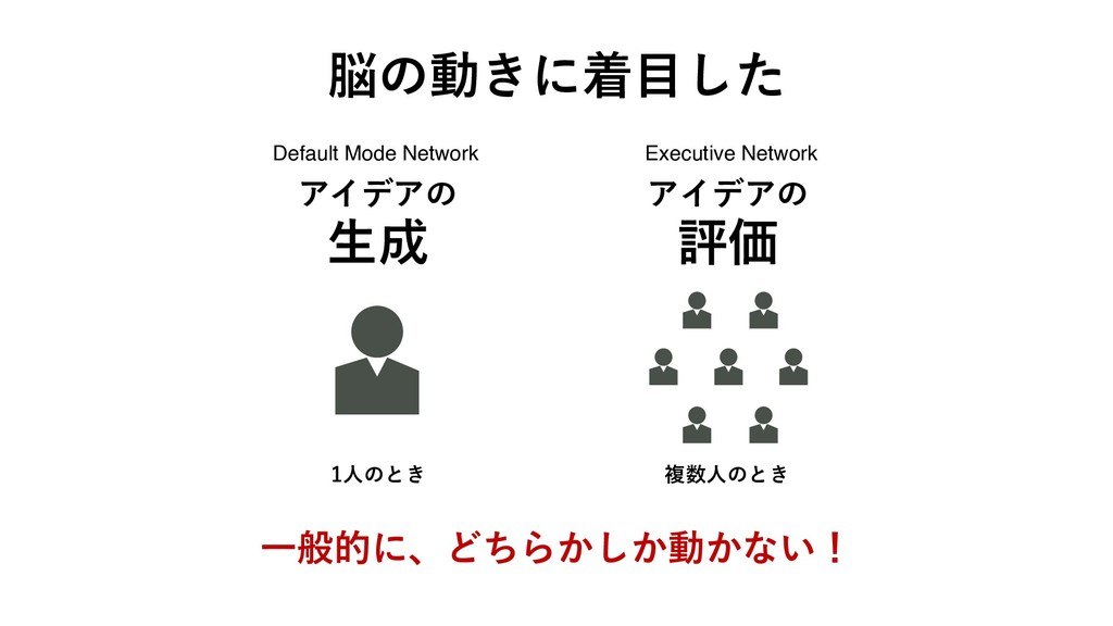 Default Mode Network Executive Network 1