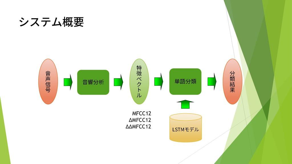 MFCC12 ΔMFCC12 ΔΔMFCC12
