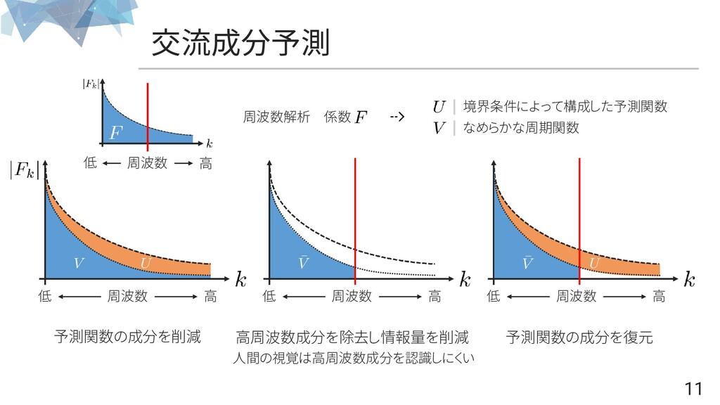 交流成分予測 11 周波数 低 高 周波数 低 高 周波数 低 高 周波数解析 係数 なめらか...