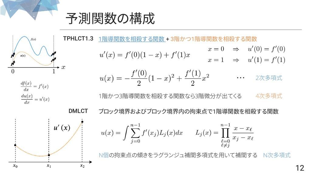 12 予測関数の構成 12 DMLCT ブロック境界およびブロック境界内の拘束点で1階導関数を...