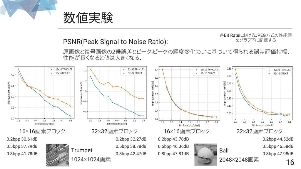 16 数値実験 16 PSNR(Peak Signal to Noise Ratio): 原画...