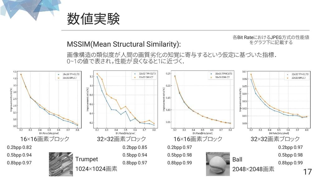 17 数値実験 MSSIM(Mean Structural Similarity): 画像構造...
