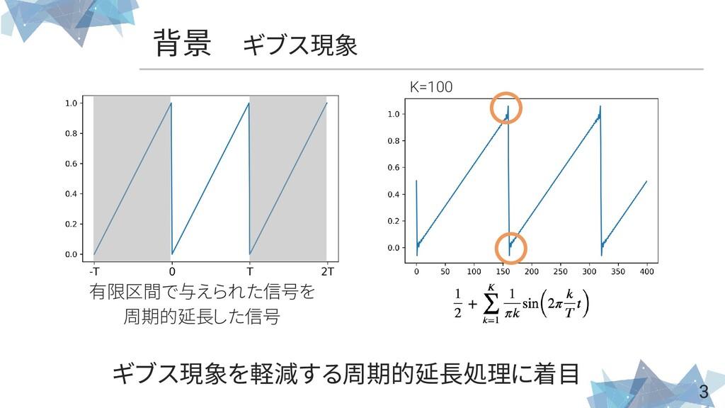 背景 ギブス現象 3 K=100 有限区間で与えられた信号を 周期的延長した信号 ギブス現象を...