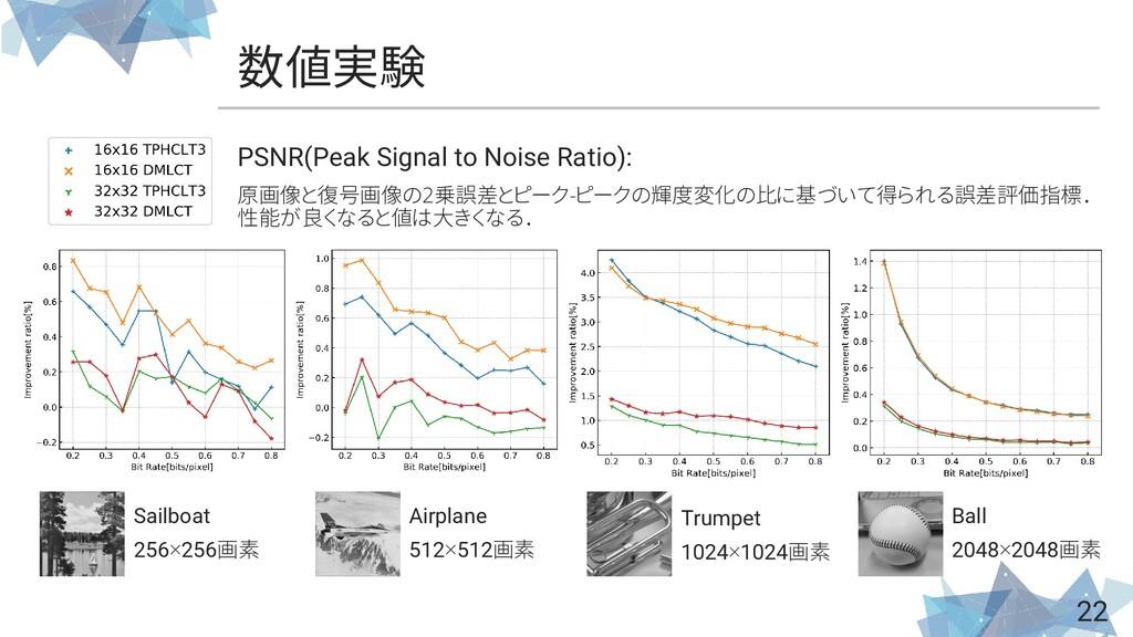 数値実験 22 PSNR(Peak Signal to Noise Ratio): 原画像と復...