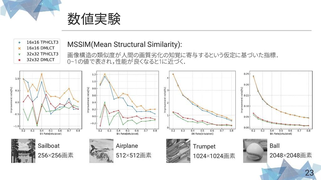 数値実験 23 MSSIM(Mean Structural Similarity): 画像構造...