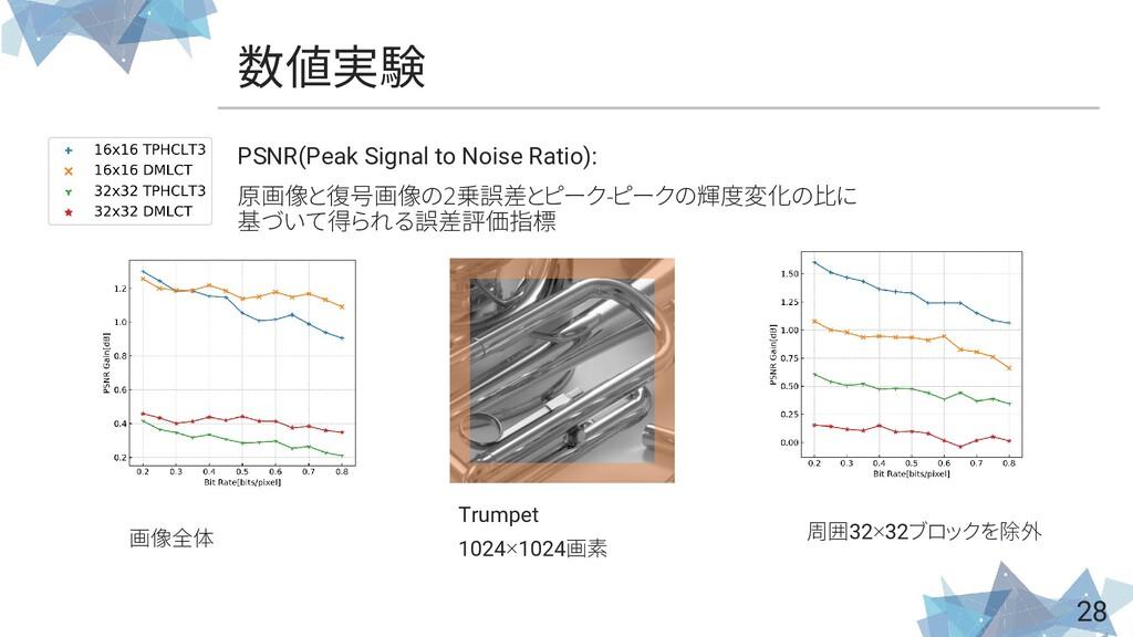 数値実験 28 PSNR(Peak Signal to Noise Ratio): 原画像と復...