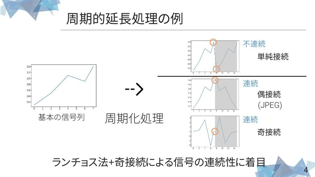 4 周期的延長処理の例 周期化処理 単純接続 偶接続 奇接続 基本の信号列 ランチョス法+奇接...