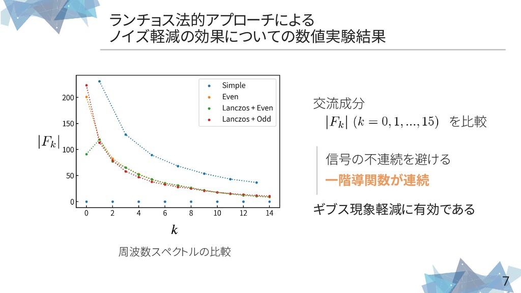 7 信号の不連続を避ける 一階導関数が連続 ギブス現象軽減に有効である 周波数スペクトルの比較...