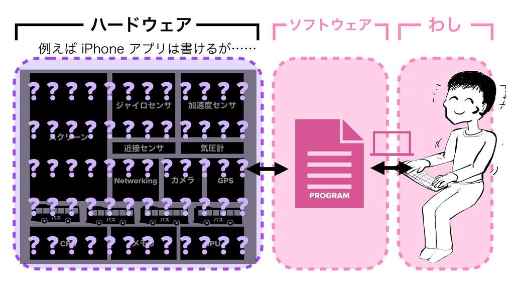 ιϑτΣΞ PROGRAM ϋʔυΣΞ CPU ϝϞϦ Ճηϯα GPS δϟΠϩηϯ...