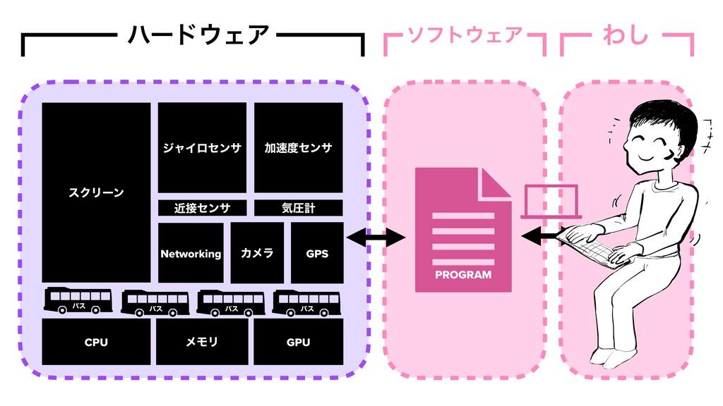 Θ͠ ϋʔυΣΞ ιϑτΣΞ CPU ϝϞϦ Ճηϯα GPS δϟΠϩηϯα εΫϦ...