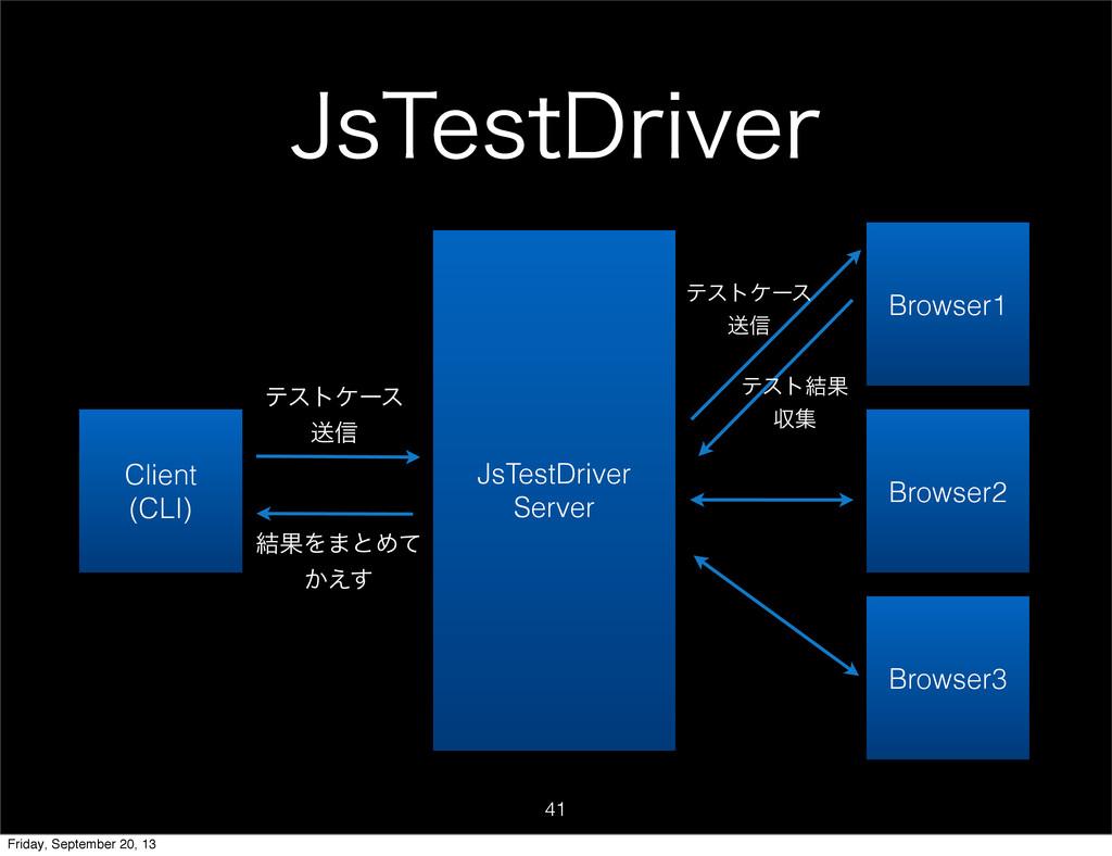 +T5FTU%SJWFS 41 JsTestDriver Server Browser1 Br...