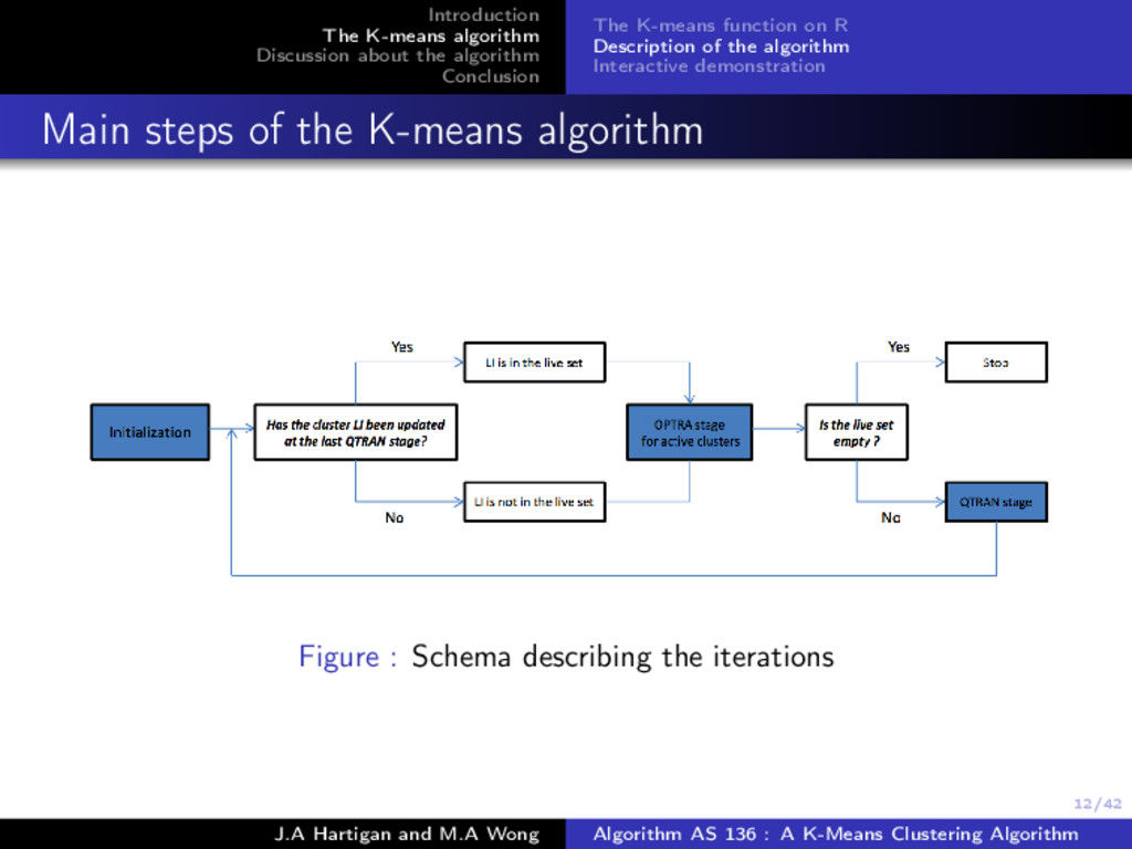 12/42 Introduction The K-means algorithm Discus...