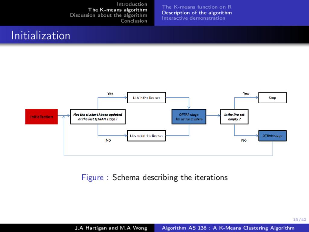 13/42 Introduction The K-means algorithm Discus...