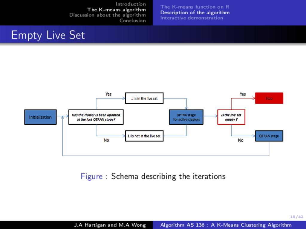 18/42 Introduction The K-means algorithm Discus...