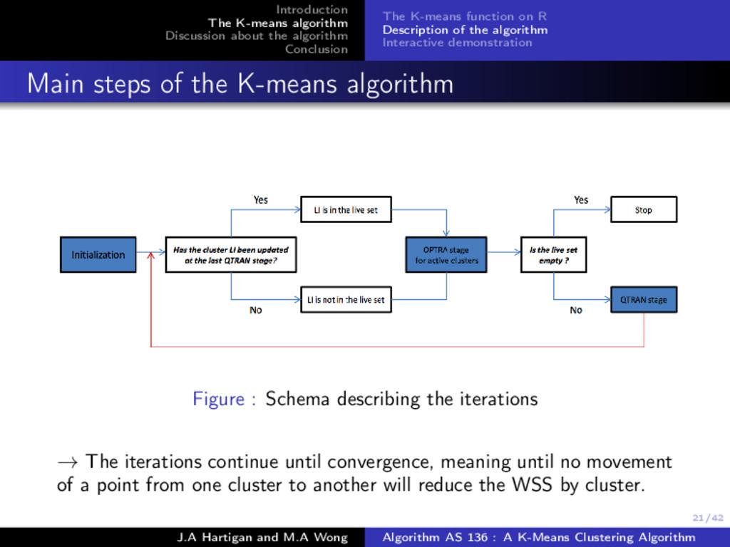 21/42 Introduction The K-means algorithm Discus...