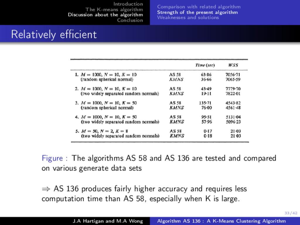 33/42 Introduction The K-means algorithm Discus...