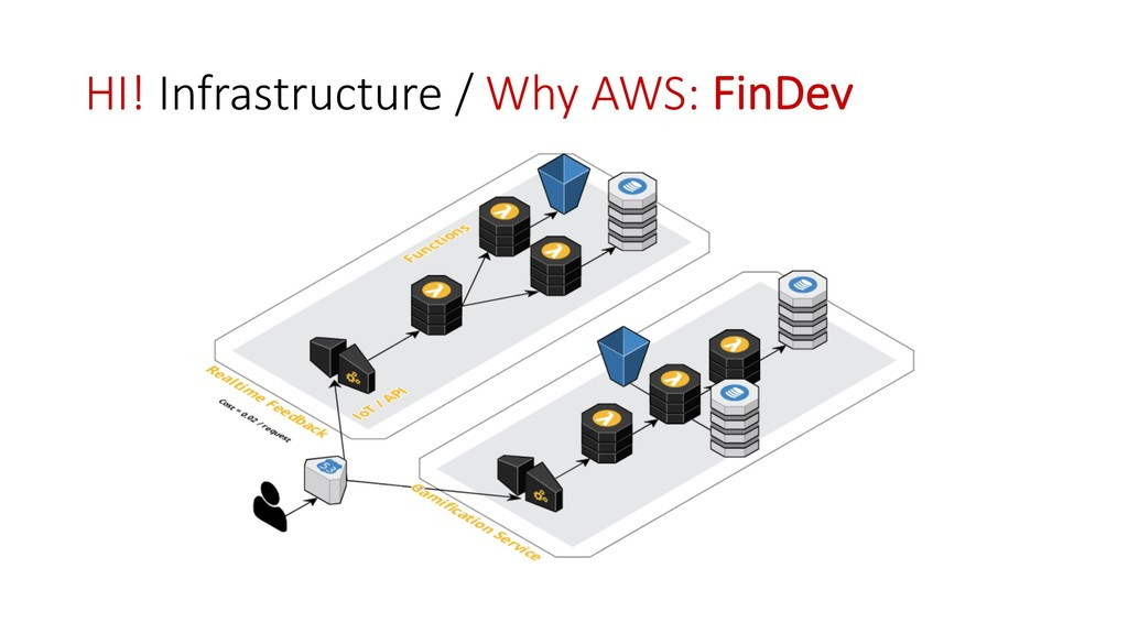 HI! Infrastructure / Why AWS: FinDev