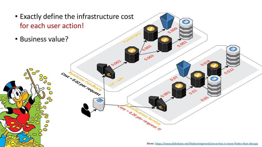 • Exactly define the infrastructure cost for ea...