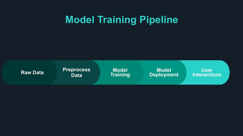User Interactions Model Deployment Model Traini...