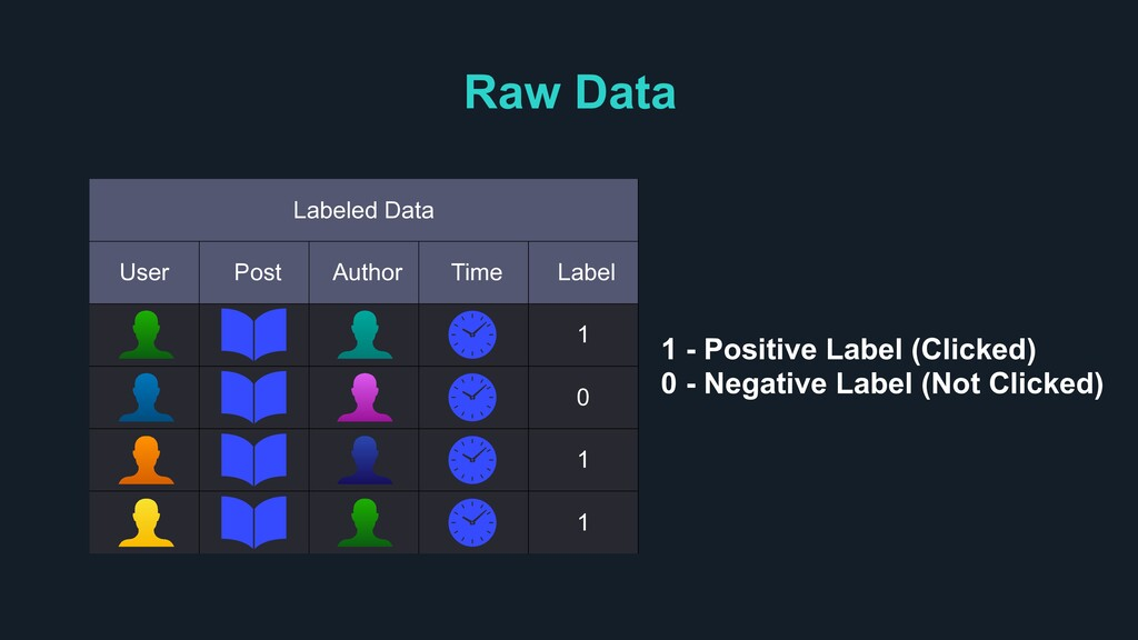 Raw Data Labeled Data User Post Author Time Lab...