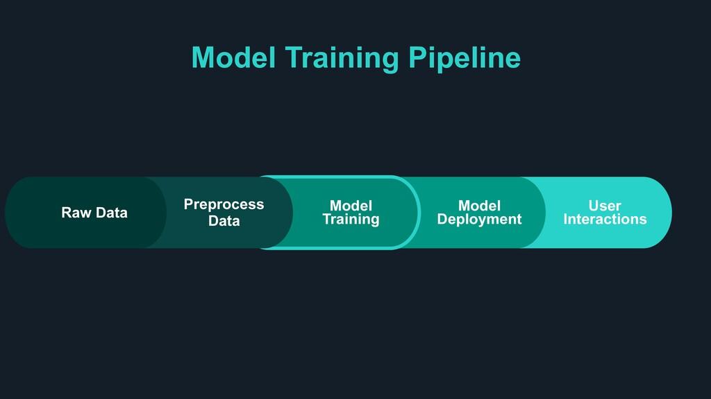 Model Training Pipeline User Interactions Model...