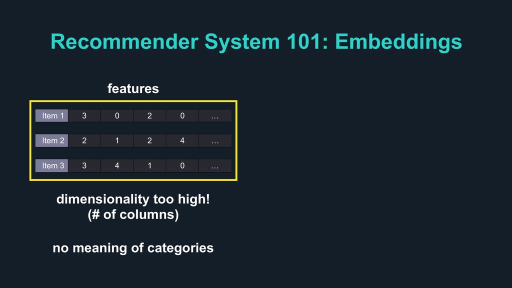 Recommender System 101: Embeddings Item 1 3 0 2...