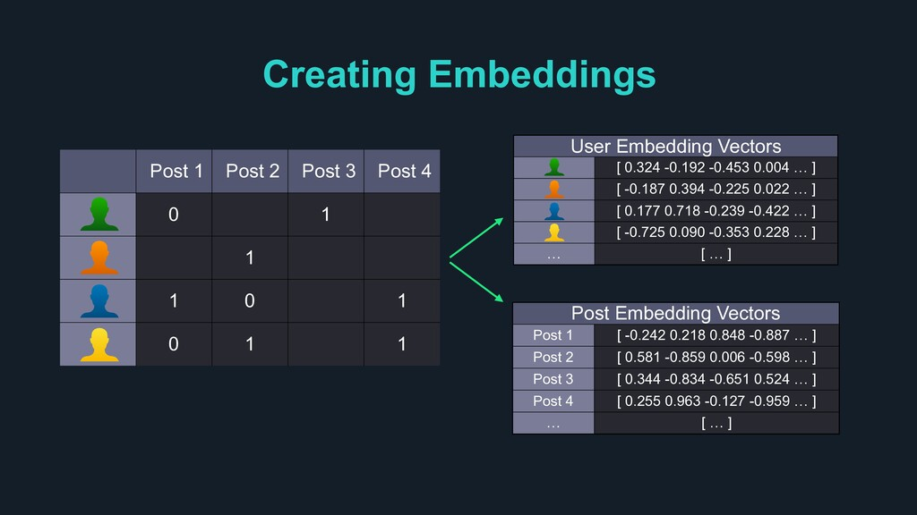Creating Embeddings Post 1 Post 2 Post 3 Post 4...