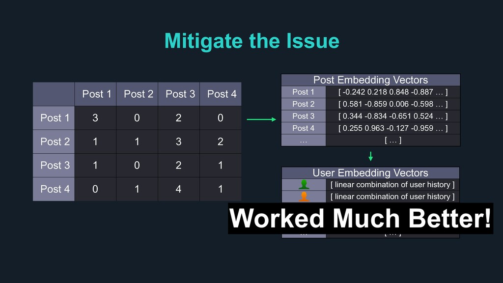 Mitigate the Issue Post 1 Post 2 Post 3 Post 4 ...