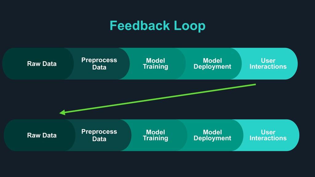 Feedback Loop User Interactions Model Deploymen...