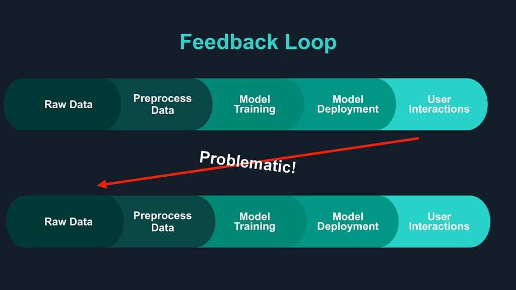 Feedback Loop Problematic! User Interactions Mo...