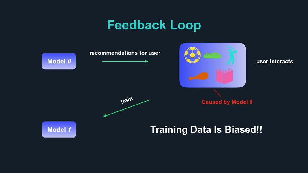 Feedback Loop train recommendations for user us...