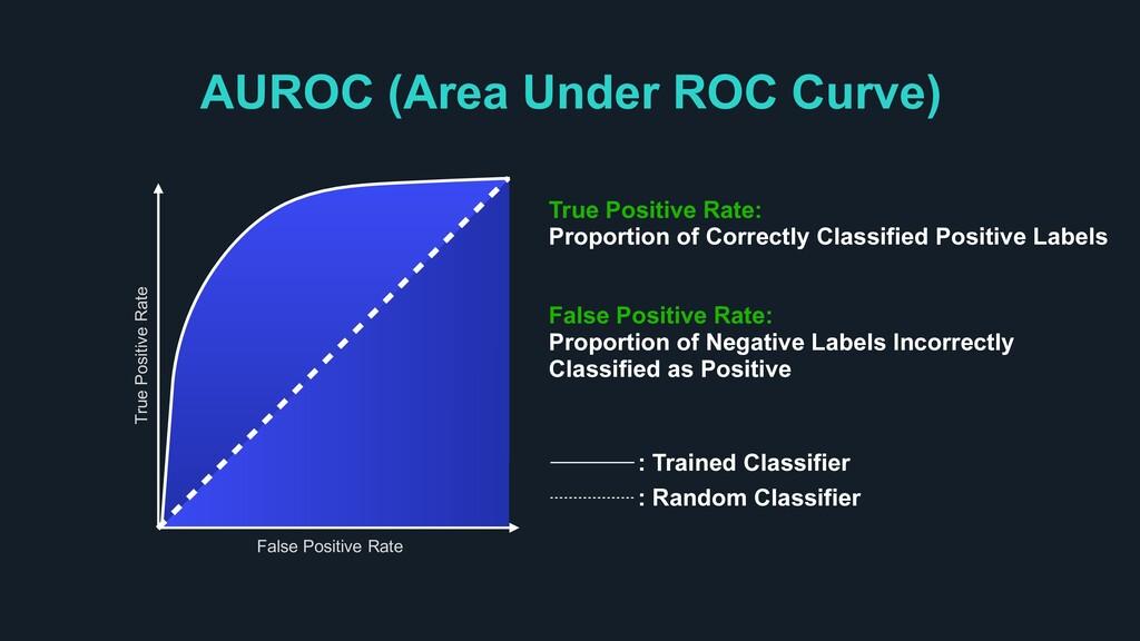 AUROC (Area Under ROC Curve) True Positive Rate...