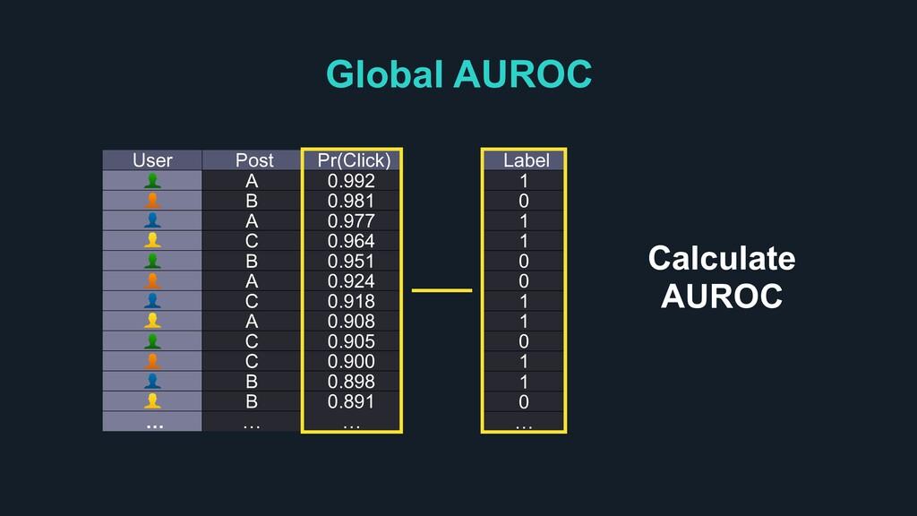 Global AUROC User Post Pr(Click) A 0.992 B 0.98...