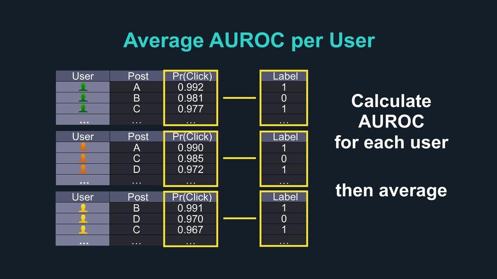 Average AUROC per User Label 1 0 1 … User Post ...