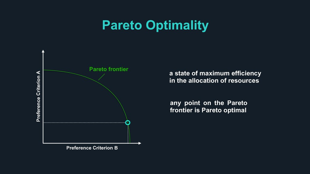 Pareto Optimality Preference Criterion A Prefer...