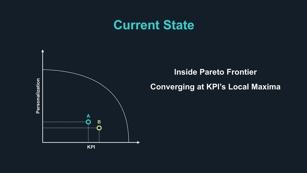 Current State Personalization KPI Inside Pareto...