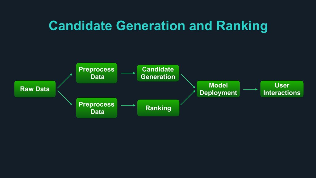Candidate Generation and Ranking Raw Data User ...