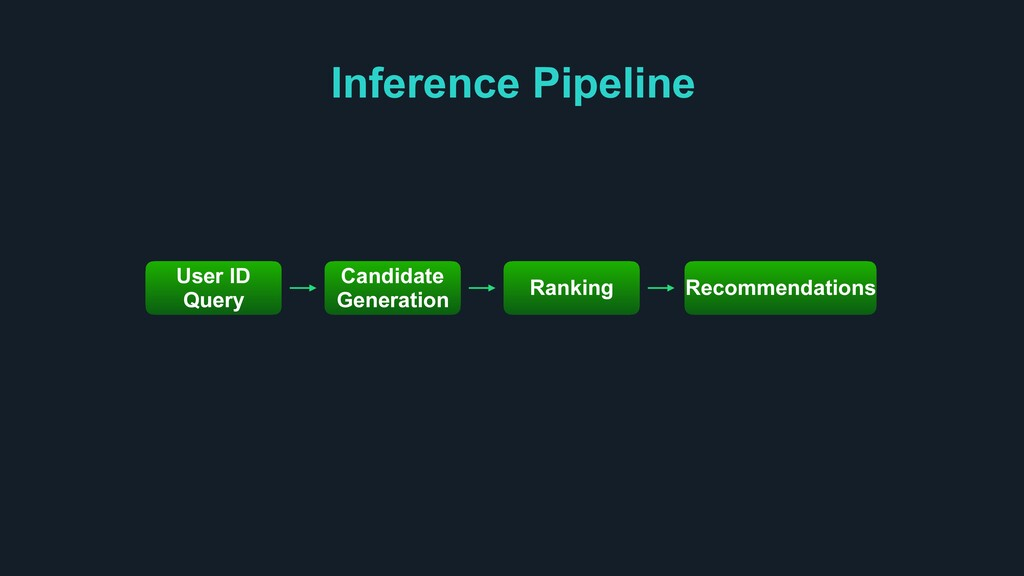Inference Pipeline User ID Query Candidate Gene...
