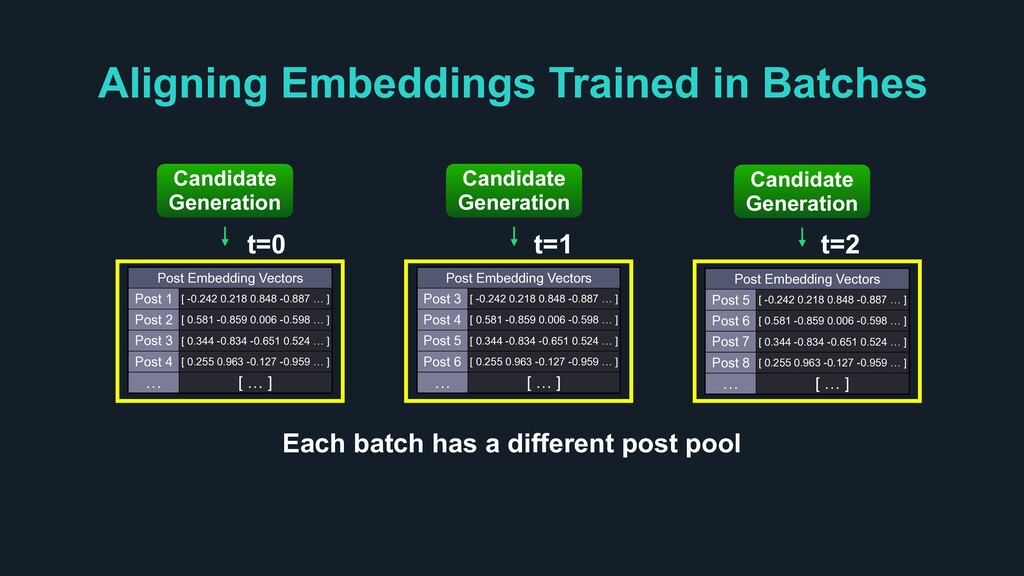 Aligning Embeddings Trained in Batches Candidat...