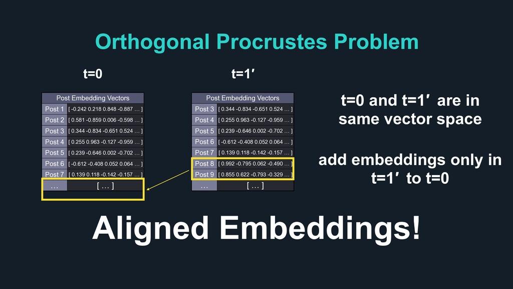 Orthogonal Procrustes Problem Post Embedding Ve...