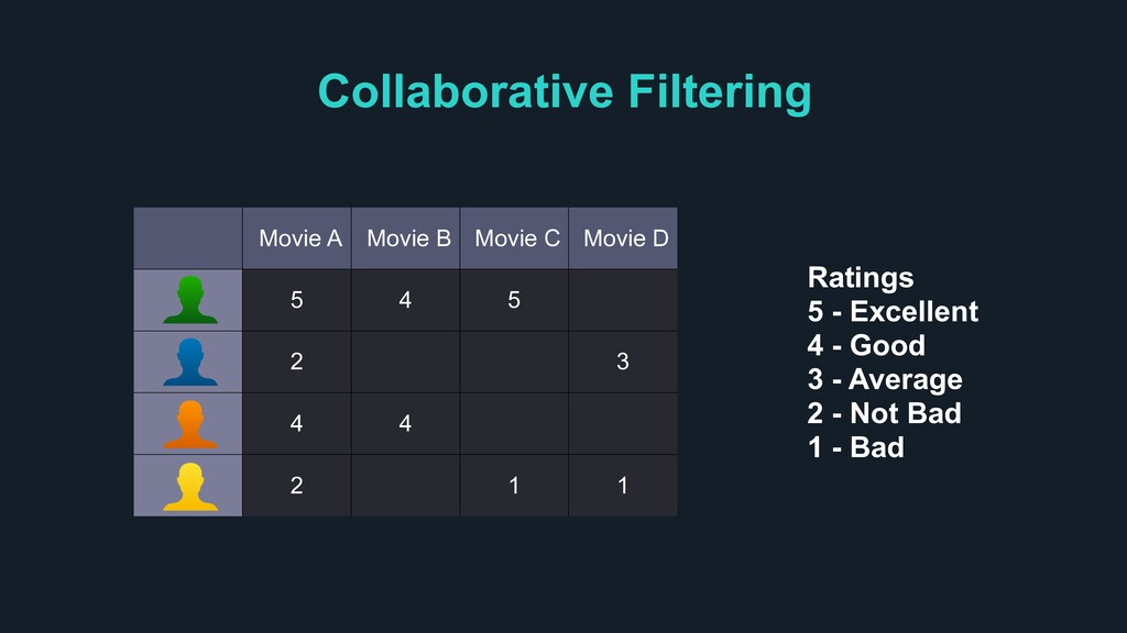 Collaborative Filtering Movie A Movie B Movie C...