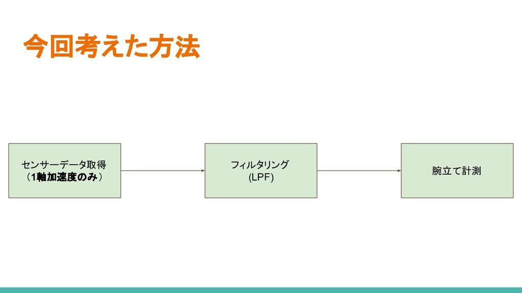 今回考えた方法 センサーデータ取得 (1軸加速度のみ) フィルタリング (LPF) 腕立て計測
